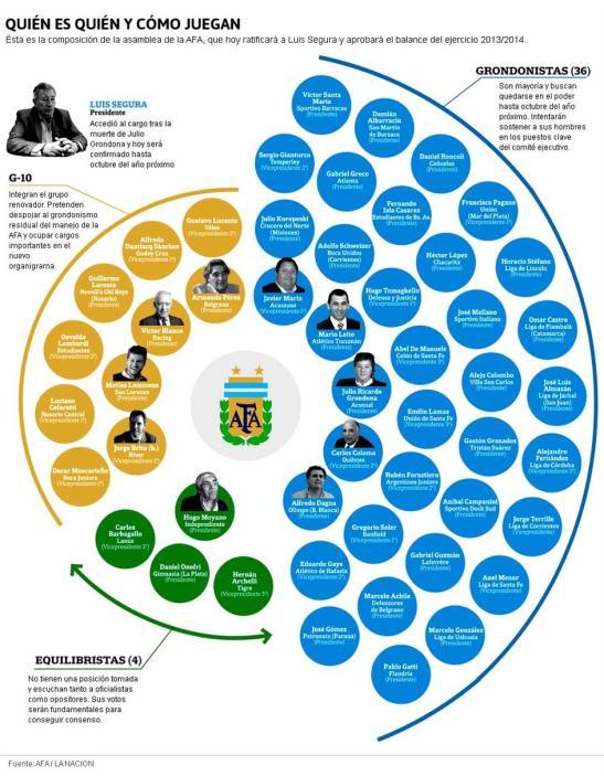Primeros posicionamientos en la Asamblea de la AFA (Infografía tomada de canchallena.lanacion.com.ar