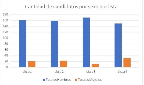 Candidato por sexo por lista