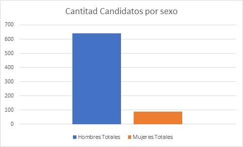 Candidatos totales por sexo