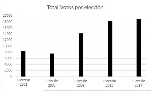 total de votos por elección
